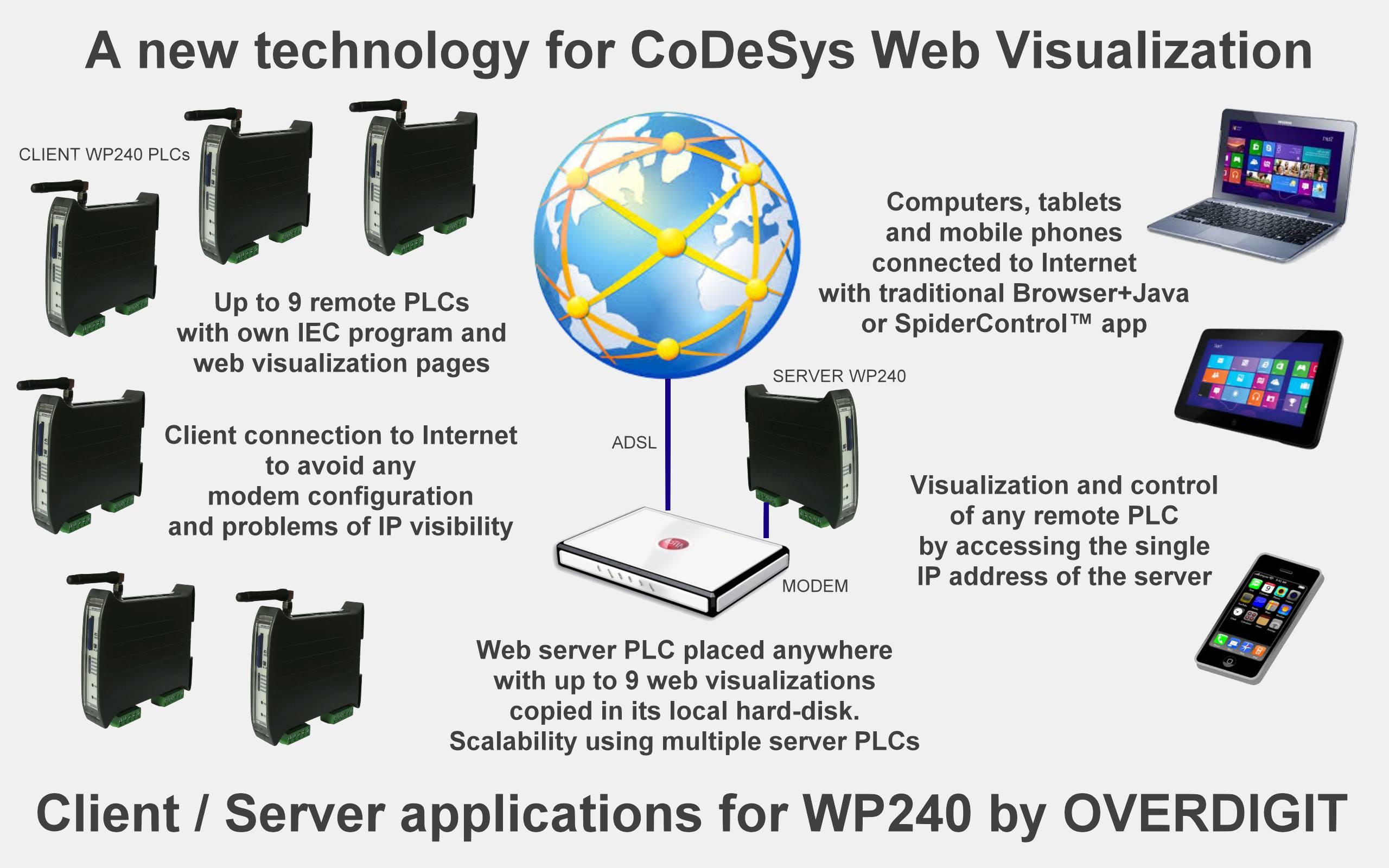 codesys web visualization